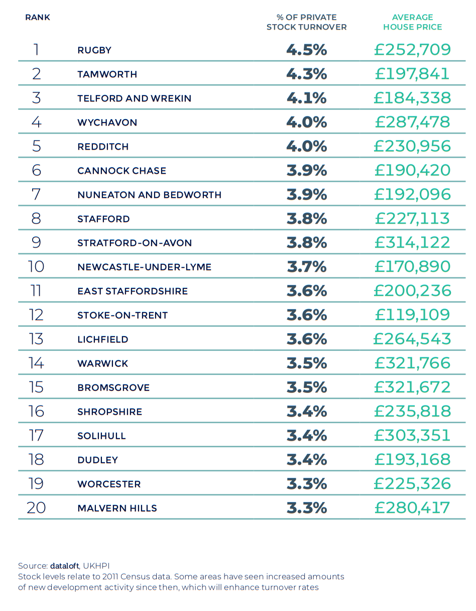 Spring 2021 property maket update - West Midlands and Wales regional table