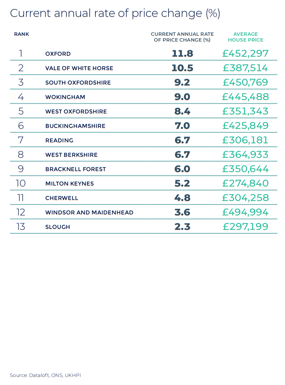 Thames Valley, Berkshire, Oxfordshire and Buckinghamshire annual rate of price change regional property market report statistics