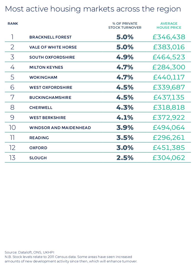Thames Valley Berkshire Oxfordshire Buckinghamshire Autumn regional property market report statistics