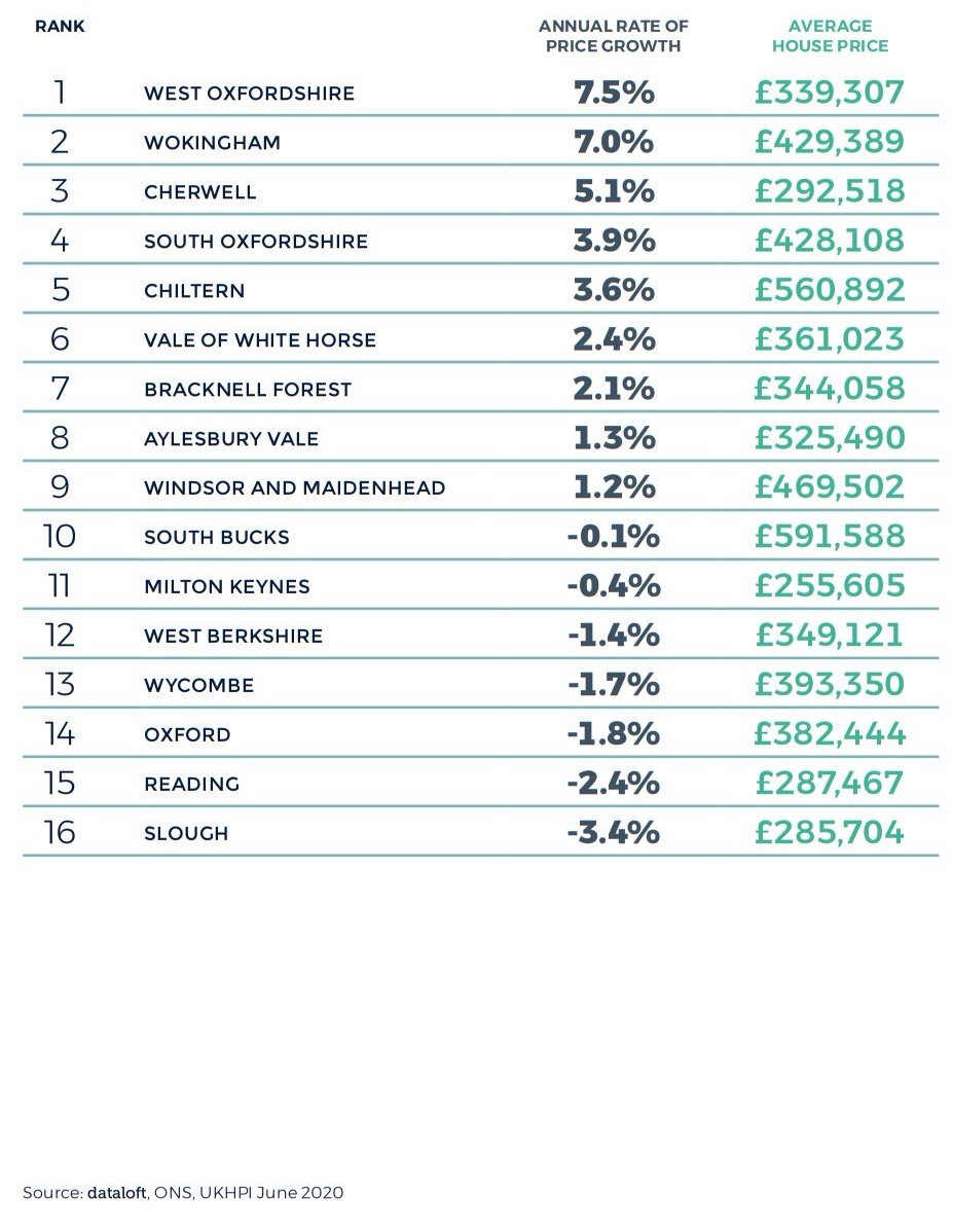 Thames Valley Berkshire Oxfordshire Buckinghamshire Regional Property Market Report Autumn 2020 2