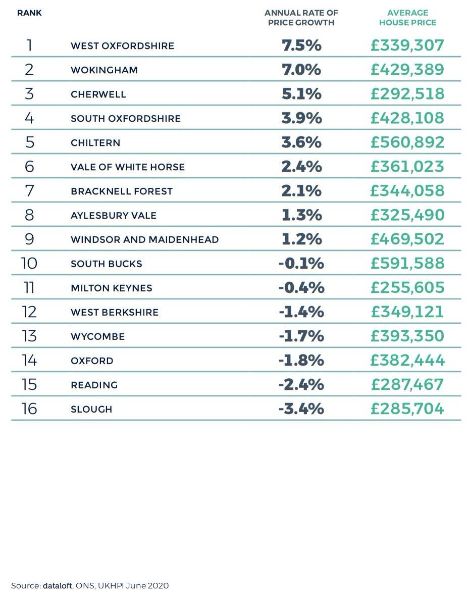 Thames Valley Berkshire Oxfordshire Buckinghamshire Regional Property Market Report Autumn 2020 2