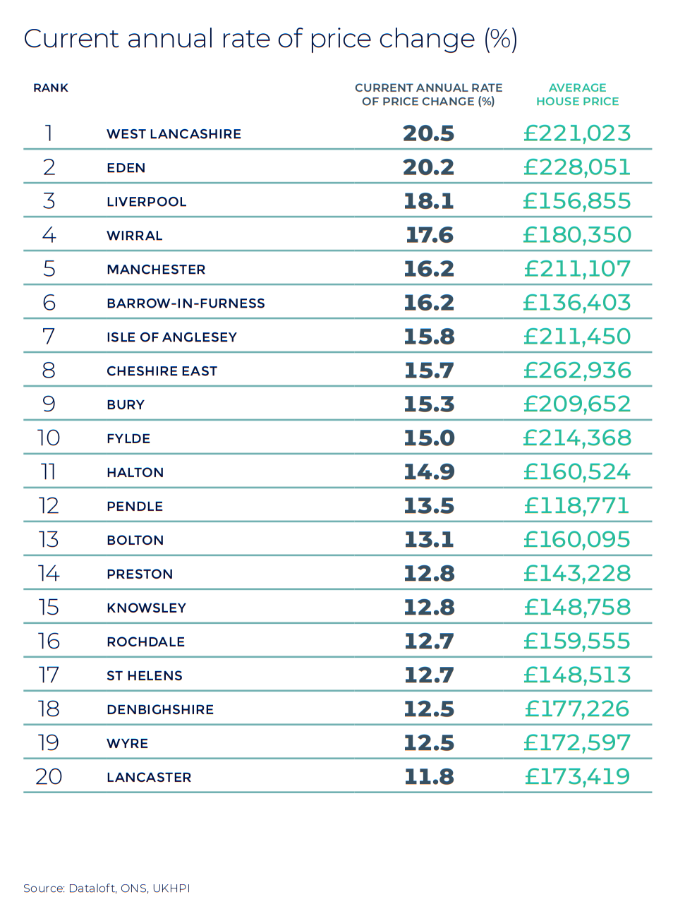 Wales annual rate of price change regional property market report statistics