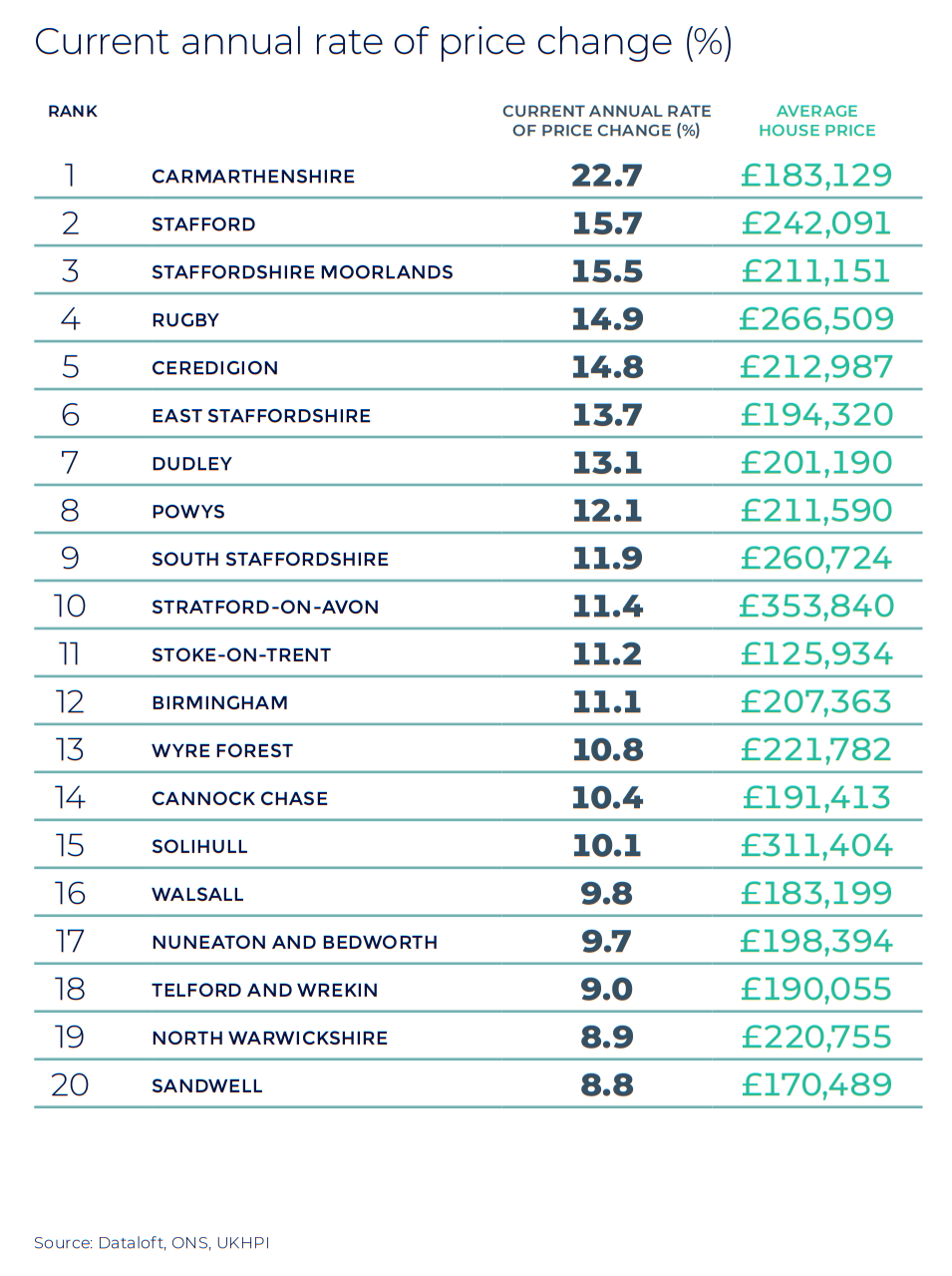 West Midlands and Mid Wales annual rate of price change regional property market report statistics