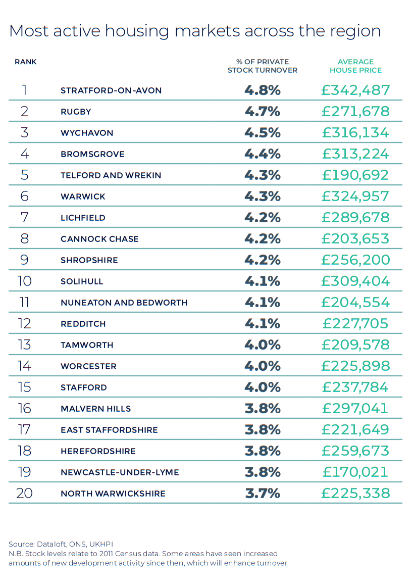 West Midlands and Mid Wales Autumn regional property market report house price statistics UK