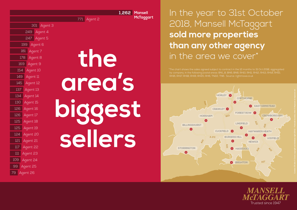 Once again, the area's biggest sellers