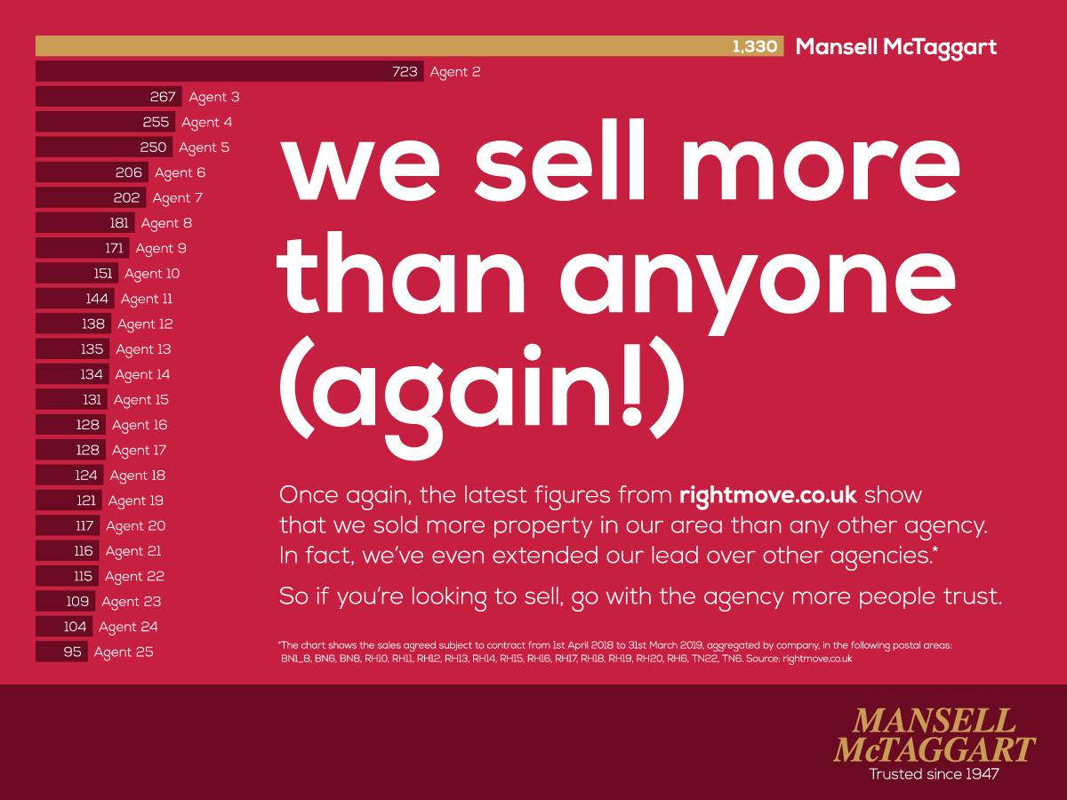 we sell more than anyone (again!)