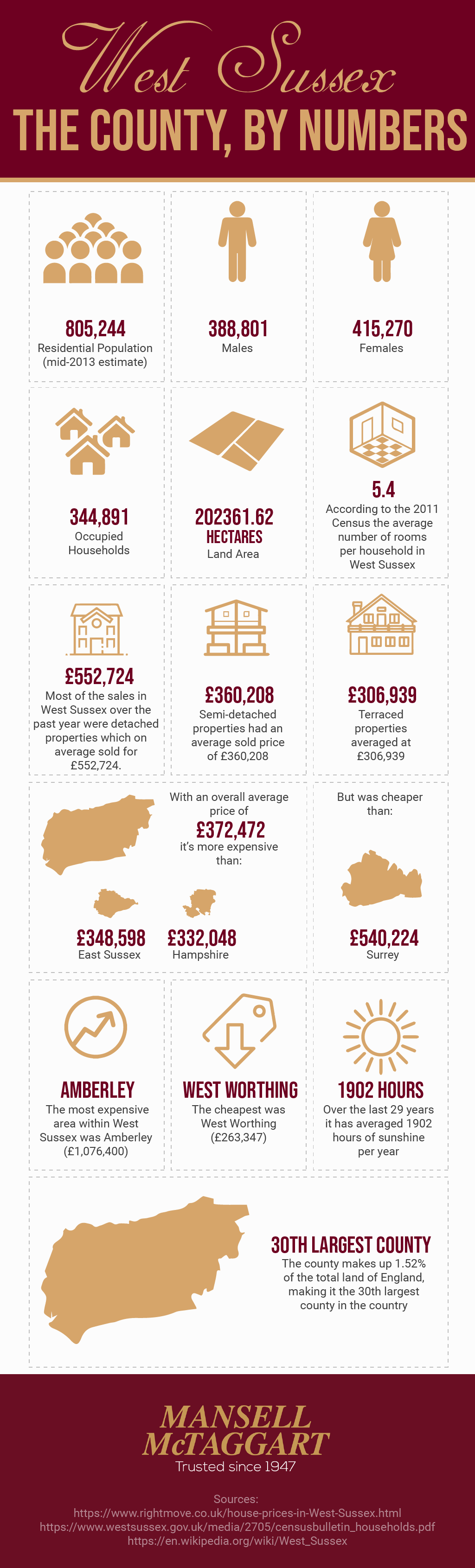 west sussex infographic