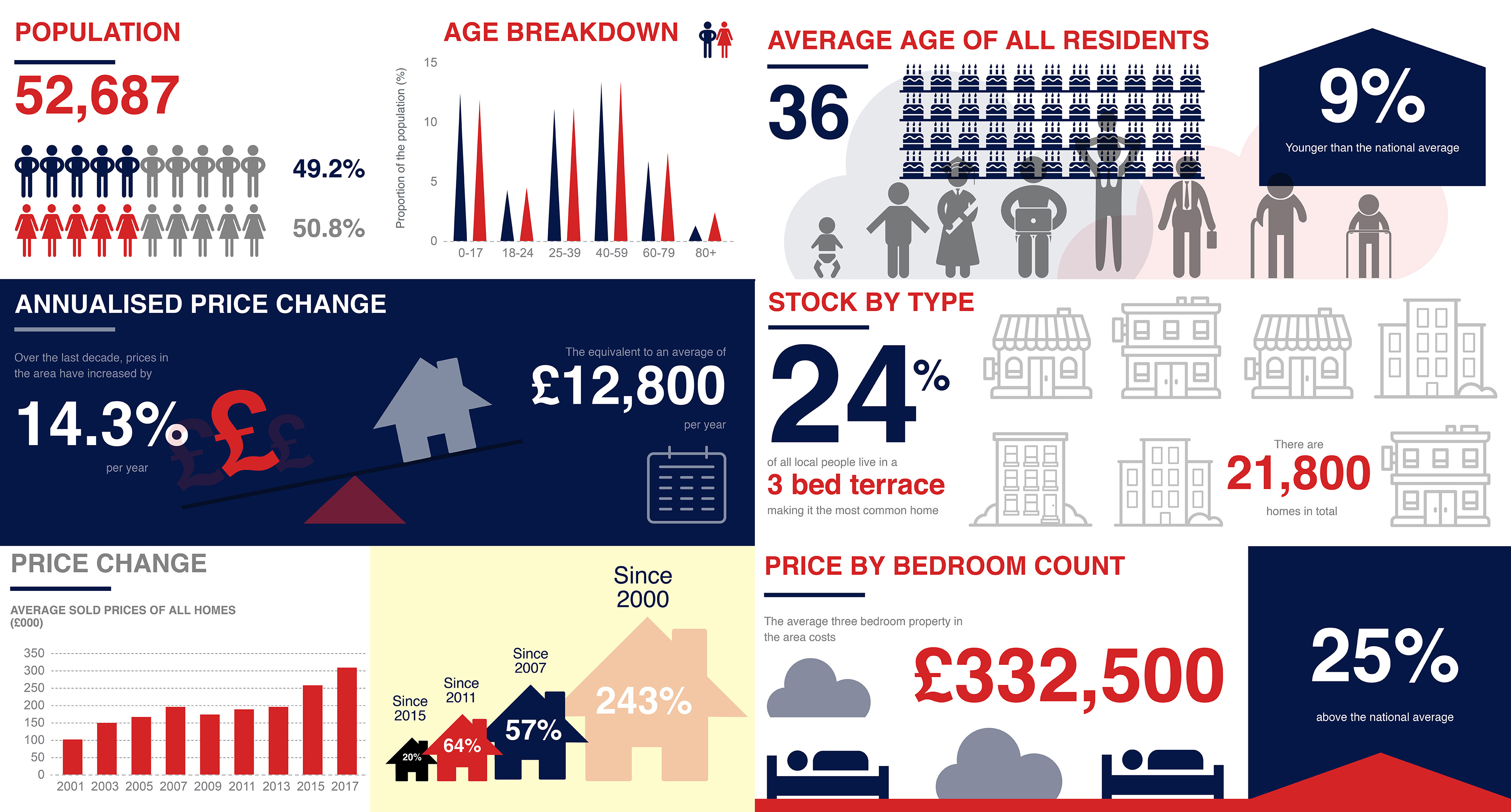 The wait is over, and we're pleased to share with you our latest infographic on the Dartford property market