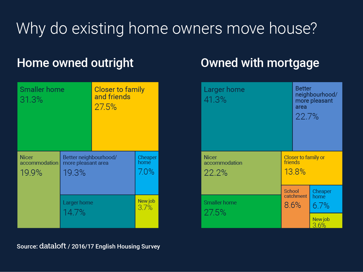 Why do existing home owners move house?