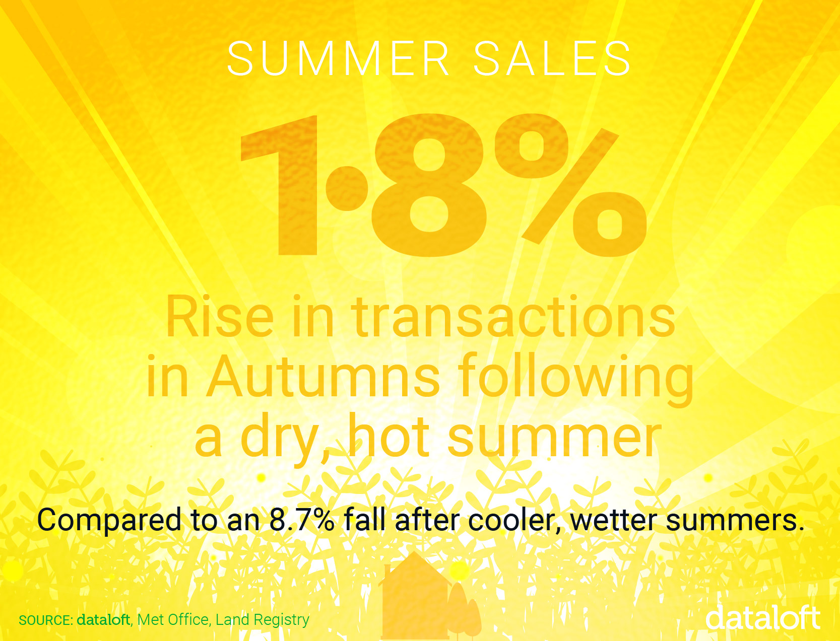 Sales are up for the summer!