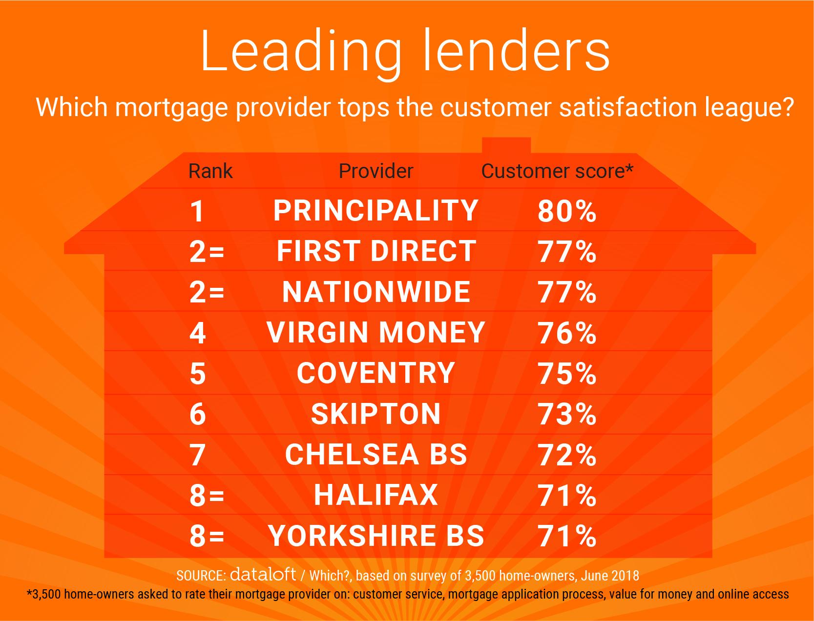 Leading Lenders