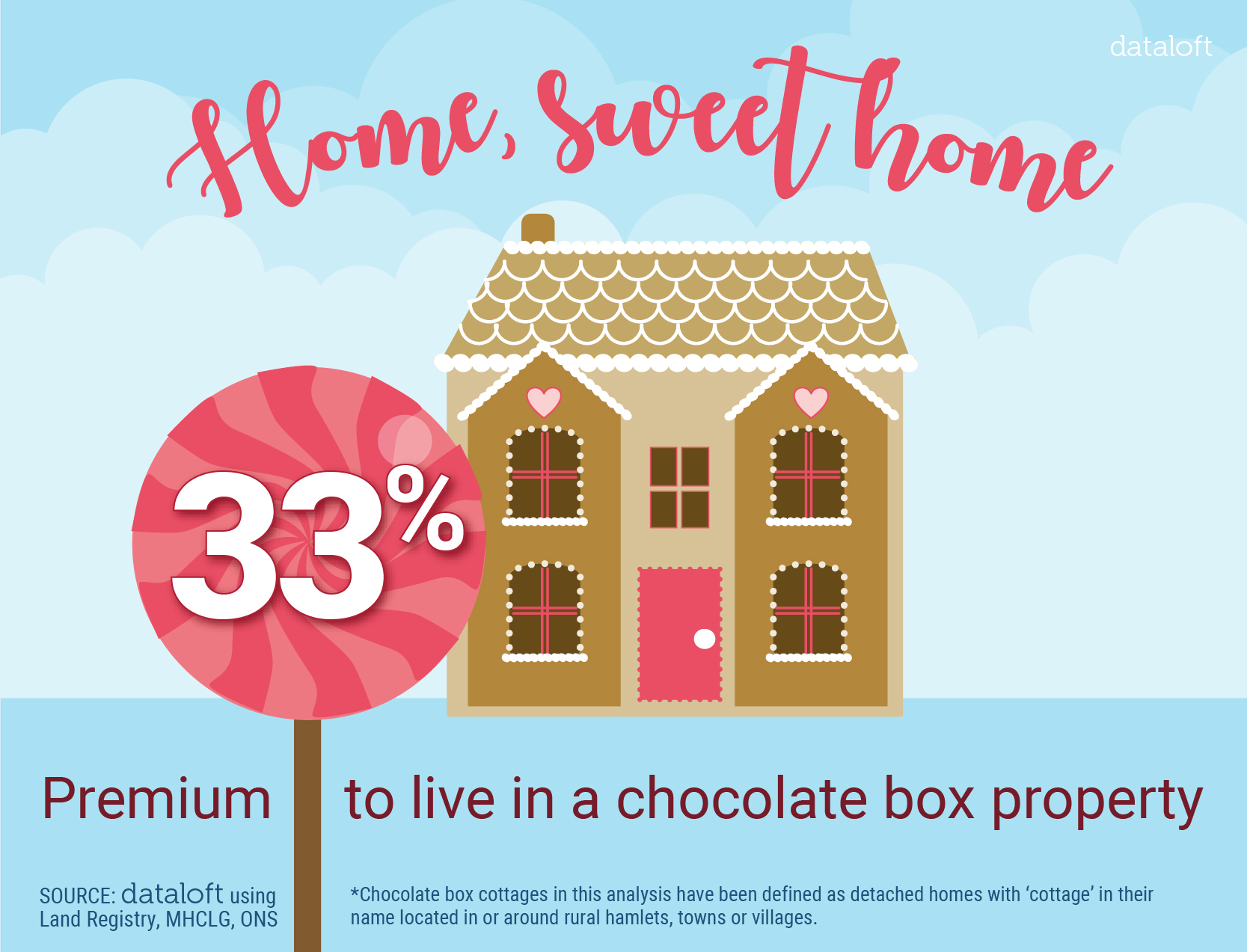 Chocolate Box Property