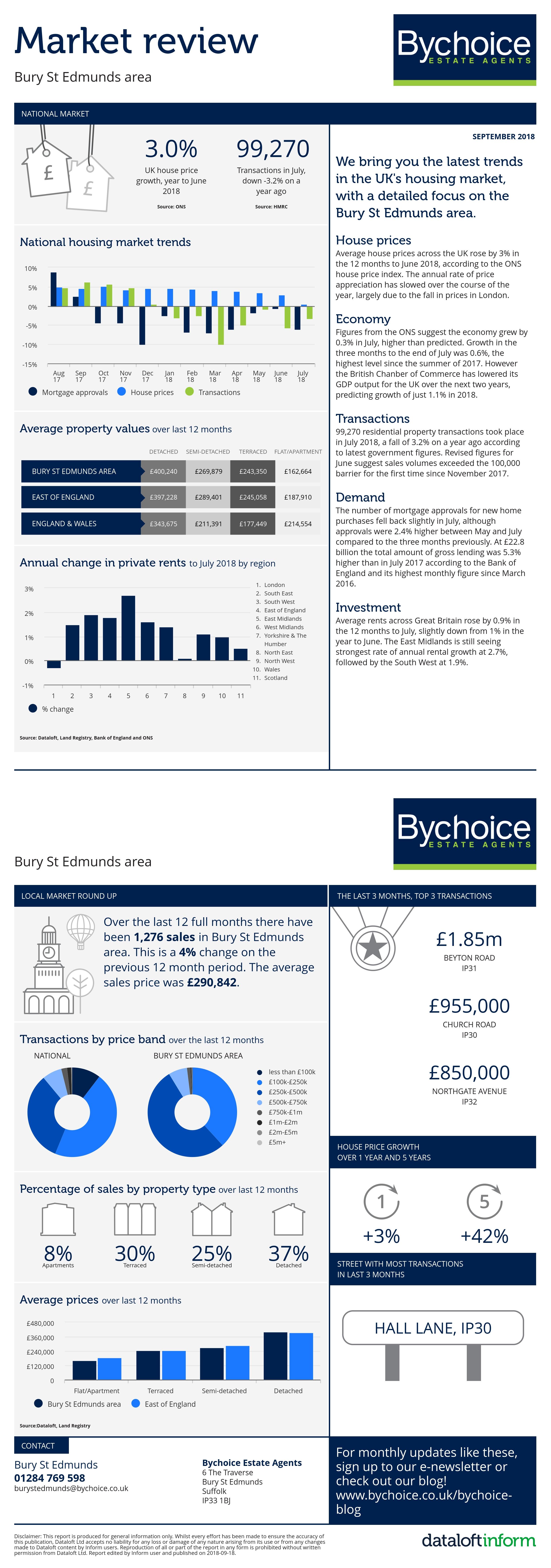 September 2018 Market Review - Bury St Edmunds