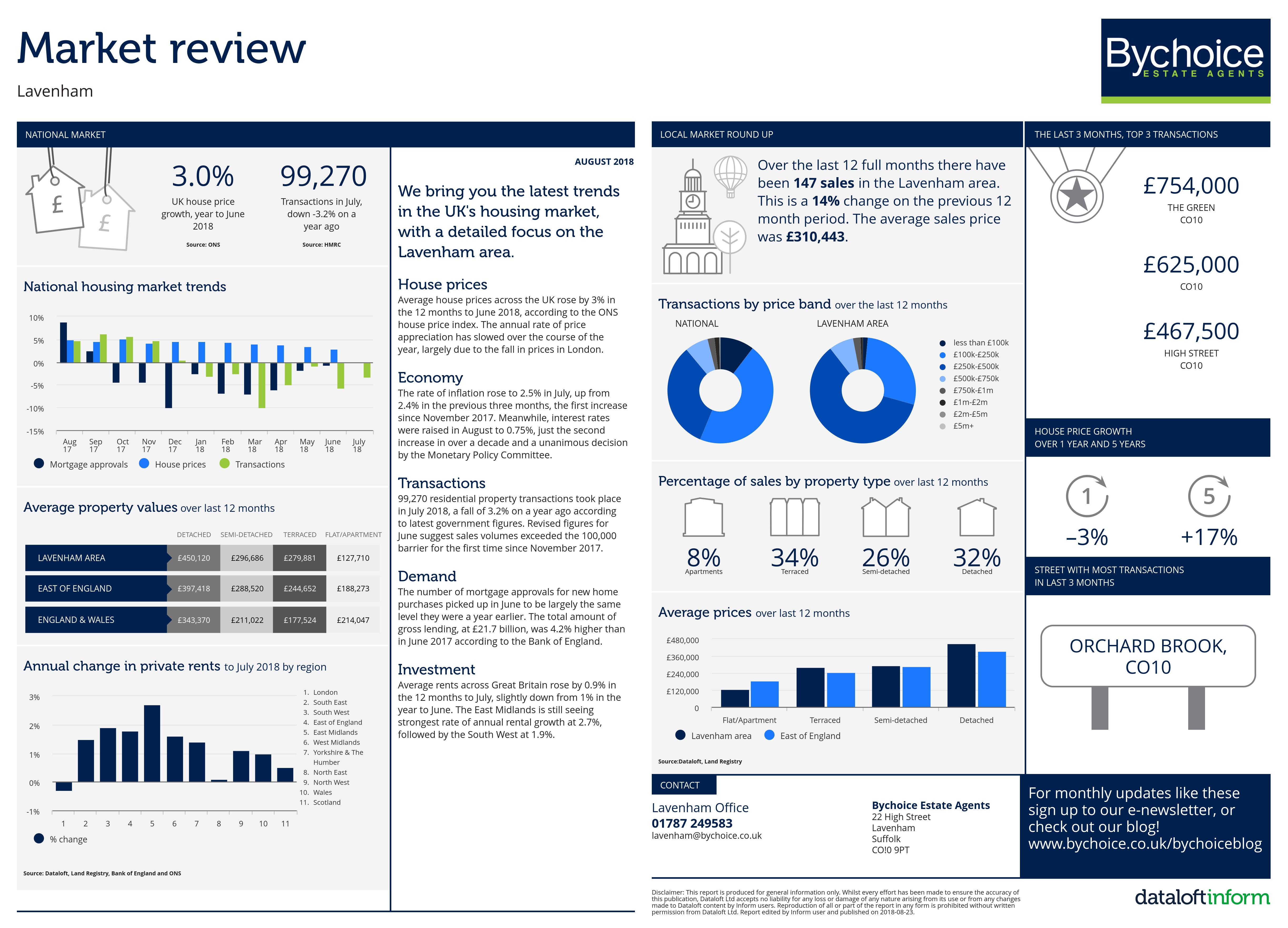 Lavenham Market Review - August 2018