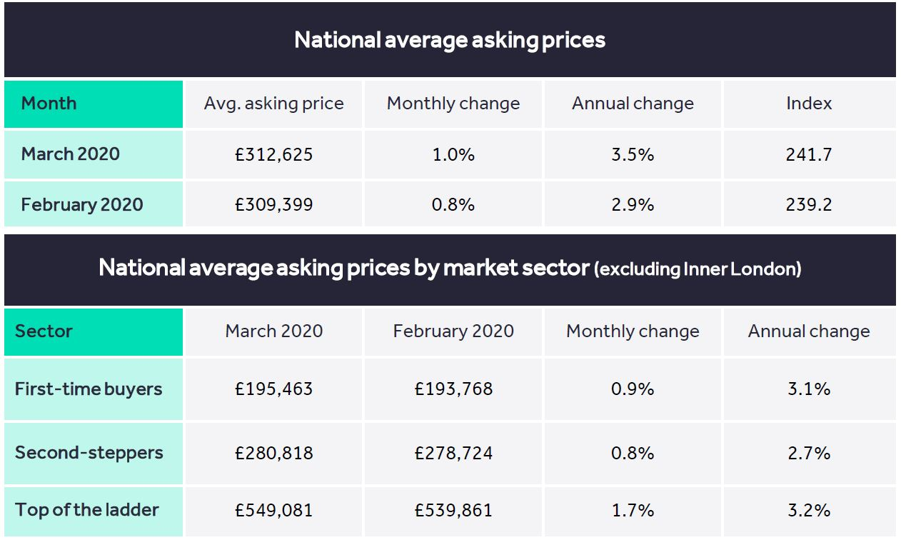 Latest Property Report from RightMove