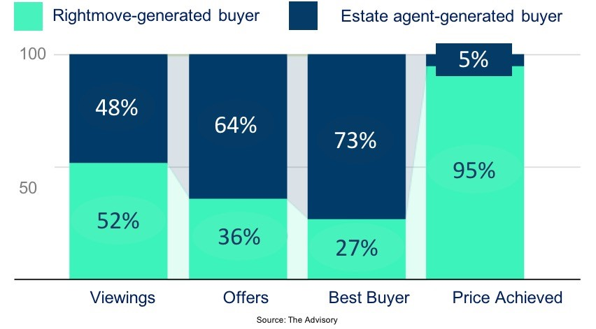 REAL estate agents get more