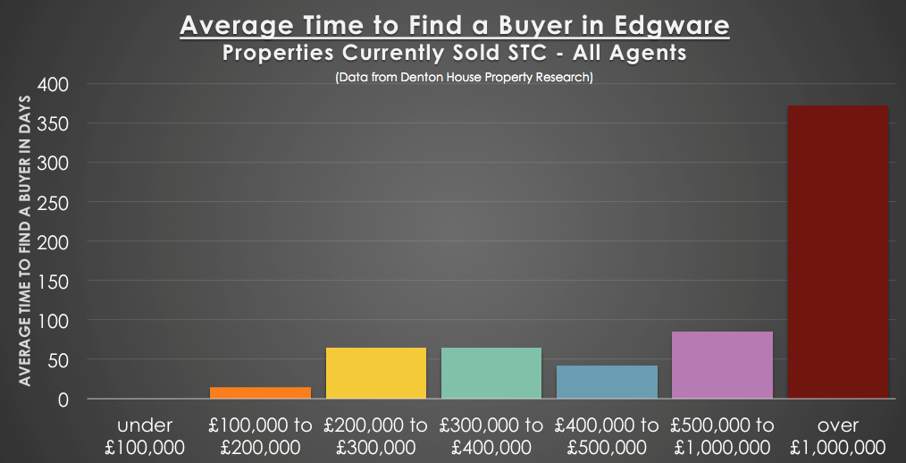 68 Days to Sell a Property in Edgware