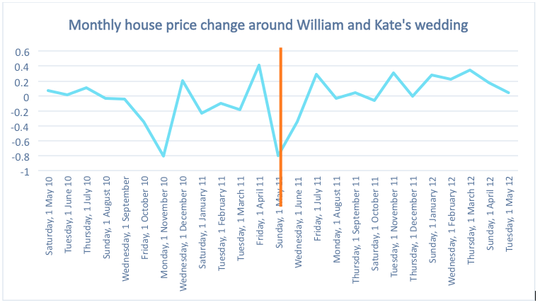 dataloft_housepricechangewilliamandkatewedding