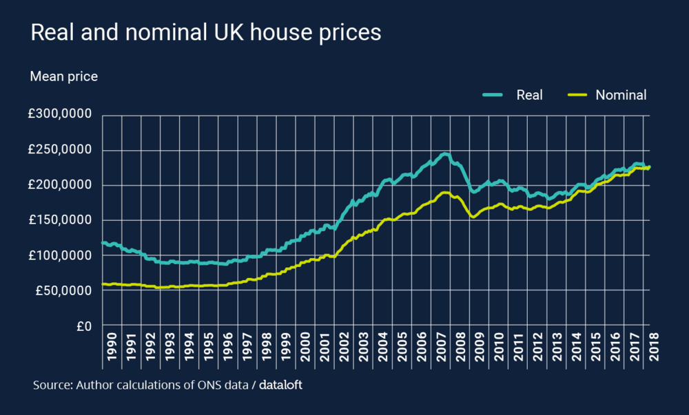 dataloftinformblogrealhouseprices2