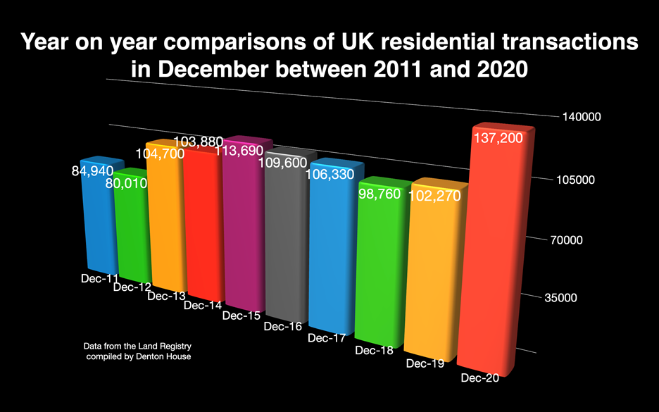 UK residential transactions in December between 2011 and 2020