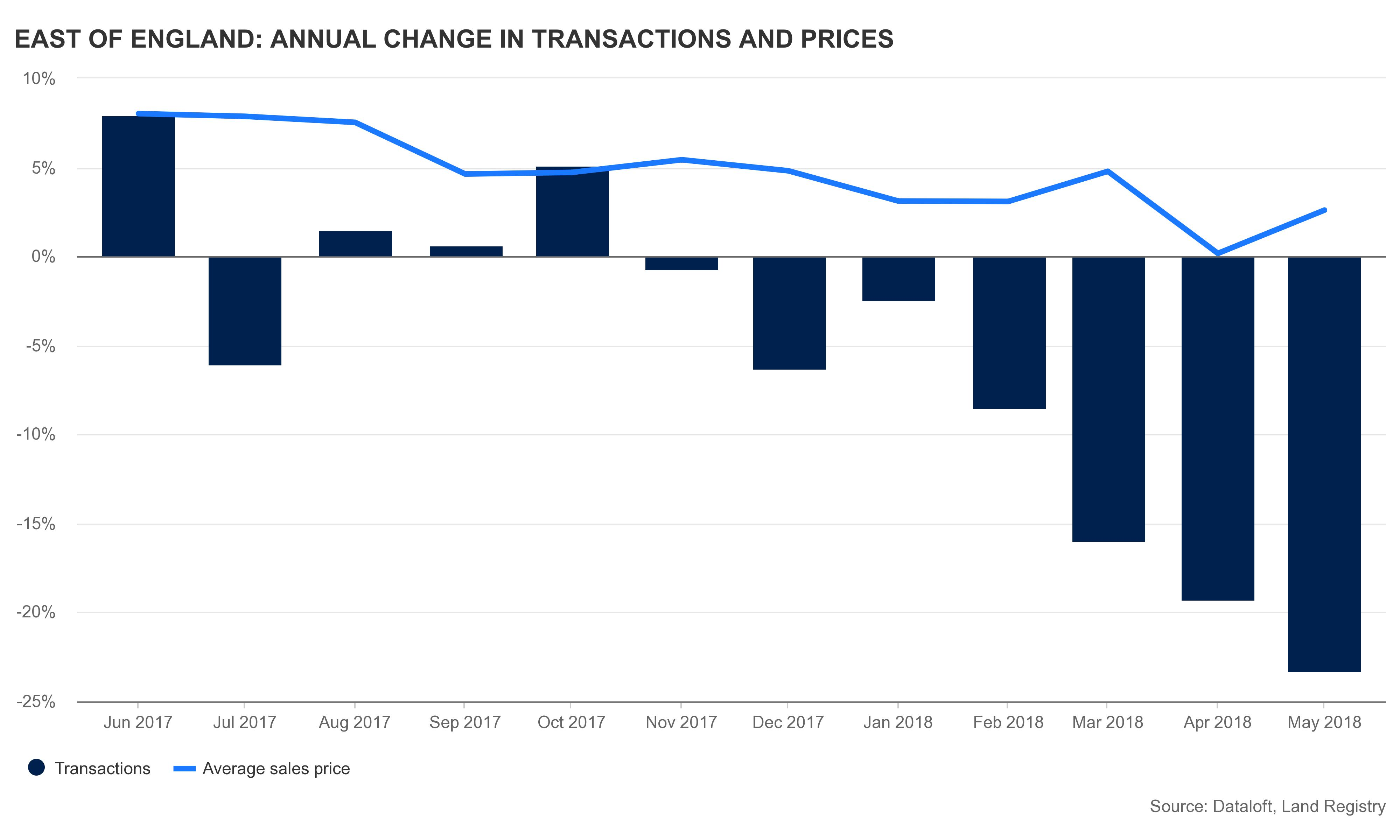 east_of_england__annual_change_in_transactions_and_prices