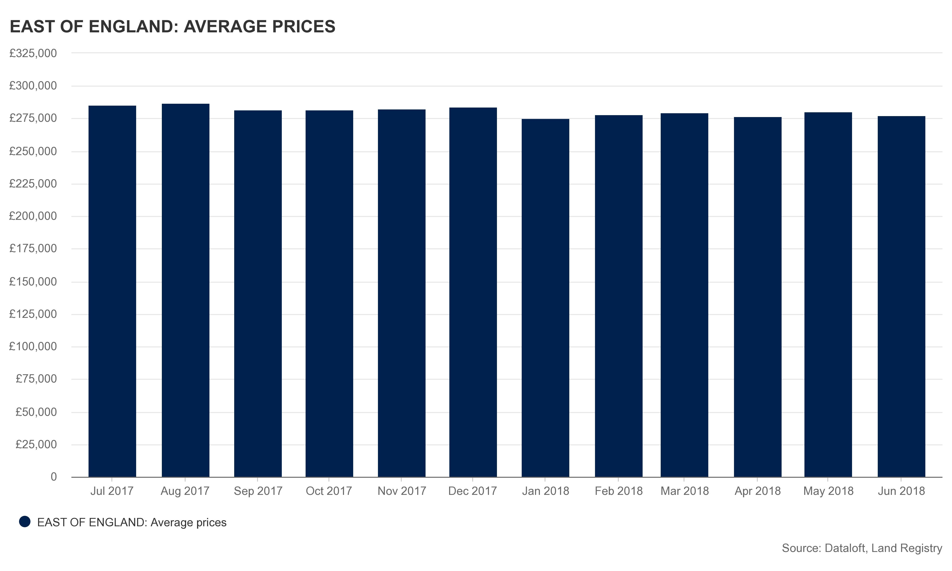 east_of_england__average_prices