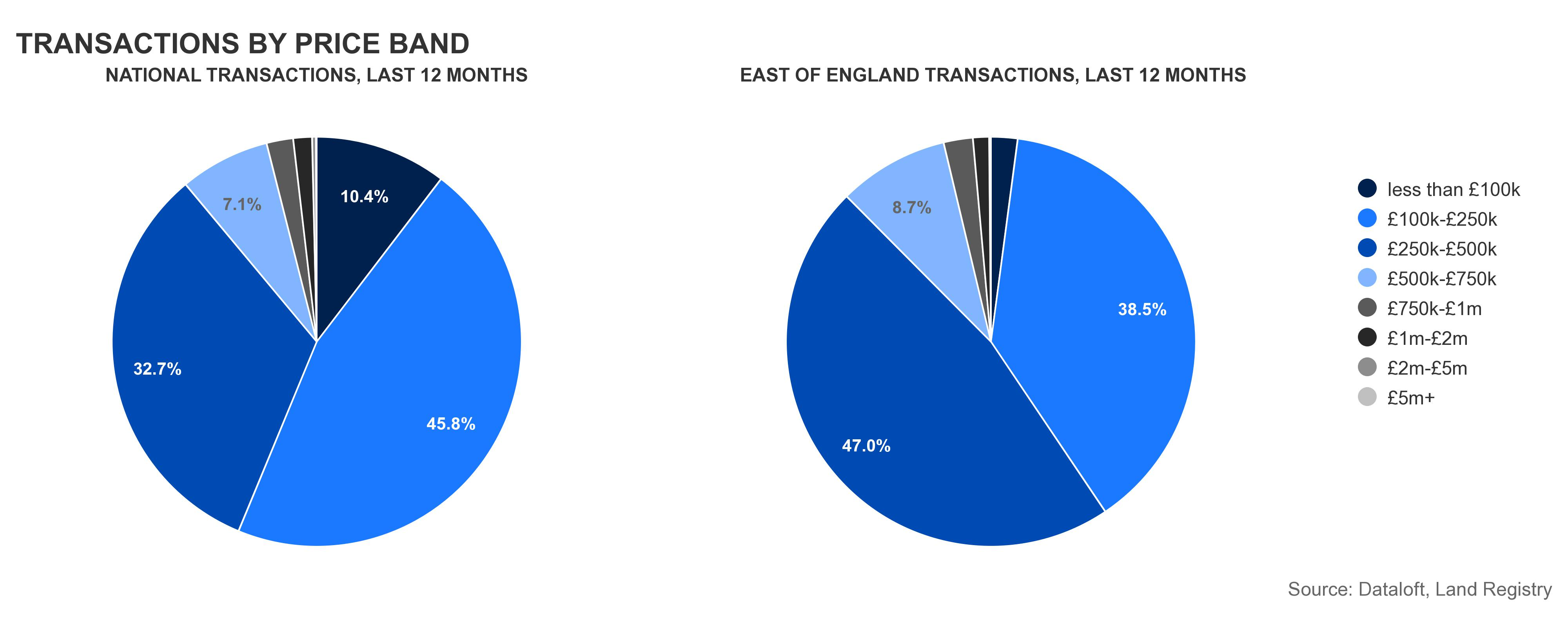 transactions_by_price_band_
